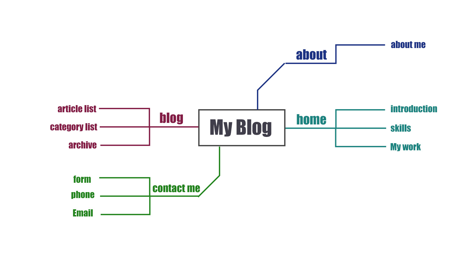 3-blog-example