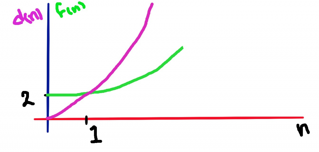 time complexity curve
